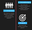 #2 Fünf Leitfragen zur Erstellung digitaler Lernangebote